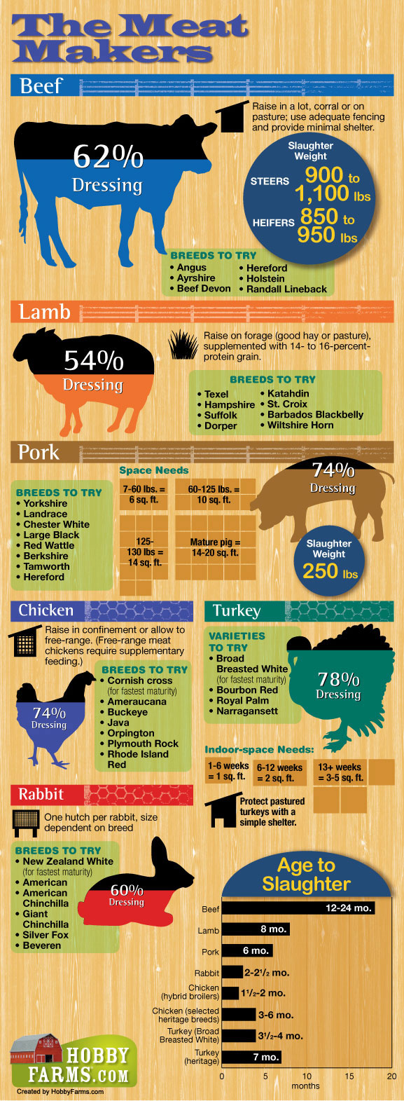 preppers livestock options